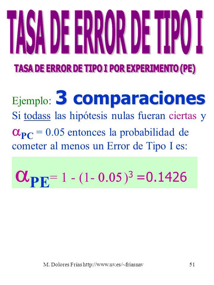 M. Dolores Frías http://www.uv.es/~friasnav51 PE = 1 - (1- ) 3 =0.1426 3 comparaciones Ejemplo: 3 comparaciones Si todass las hipótesis nulas fueran c