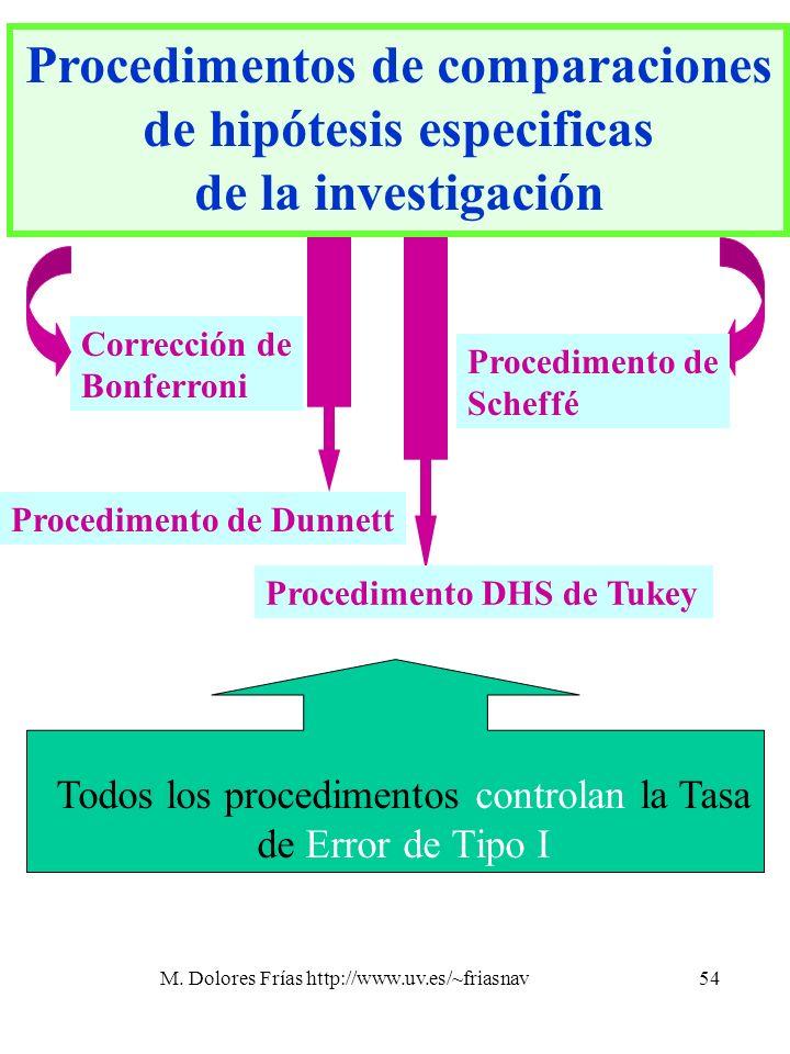 M. Dolores Frías http://www.uv.es/~friasnav54 Corrección de Bonferroni Procedimentos de comparaciones de hipótesis especificas de la investigación Pro