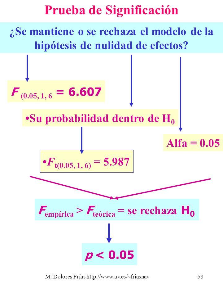 M. Dolores Frías http://www.uv.es/~friasnav58 Prueba de Significación ¿Se mantiene o se rechaza el modelo de la hipótesis de nulidad de efectos? F (0.