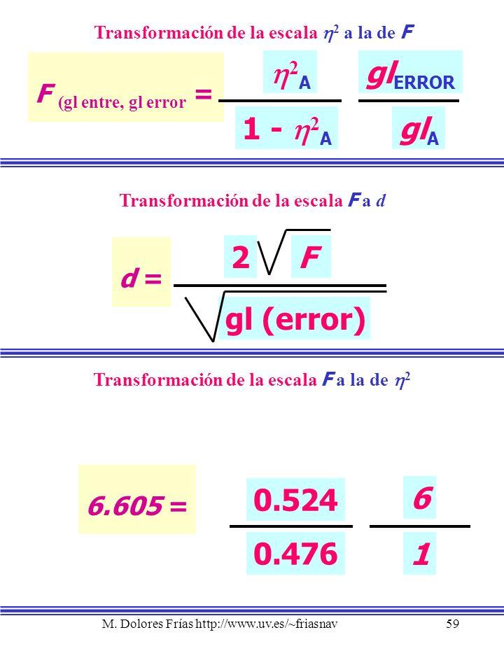 M. Dolores Frías http://www.uv.es/~friasnav59 Transformación de la escala 2 a la de F F (gl entre, gl error = 2 A 1 - 2 A gl ERROR gl A Transformación