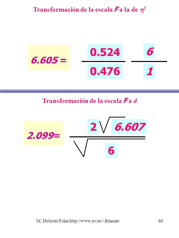 M. Dolores Frías http://www.uv.es/~friasnav60 2.099= Transformación de la escala F a d 6 26.607 6.605 = Transformación de la escala F a la de 2 0.524