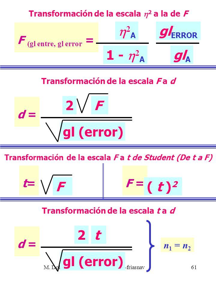 M. Dolores Frías http://www.uv.es/~friasnav61 F (gl entre, gl error = 2 A 1 - 2 A gl ERROR gl A d = gl (error) 2F Transformación de la escala 2 a la d