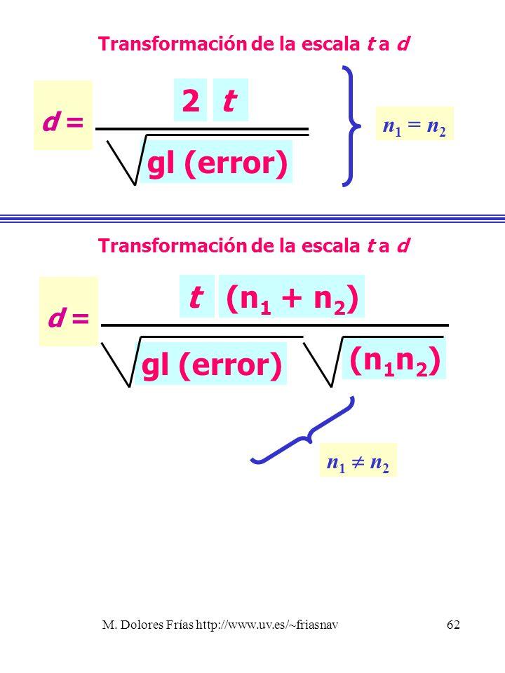 M. Dolores Frías http://www.uv.es/~friasnav62 Transformación de la escala t a d n 1 n 2 d = gl (error) 2t Transformación de la escala t a d n 1 = n 2