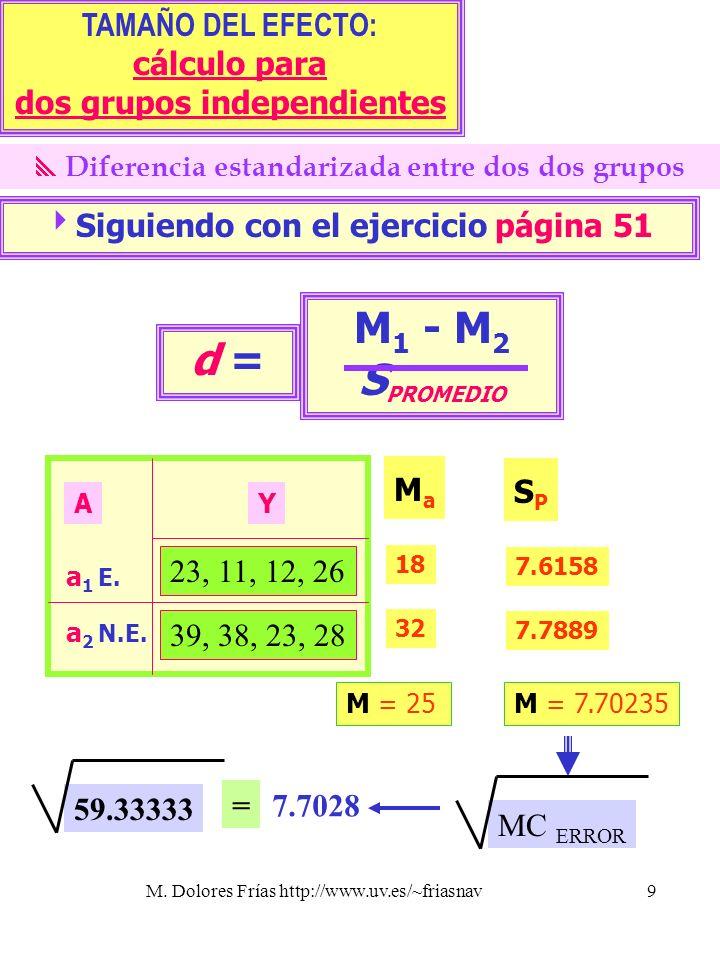 M. Dolores Frías http://www.uv.es/~friasnav9 TAMAÑO DEL EFECTO: cálculo para dos grupos independientes Diferencia estandarizada entre dos dos grupos S