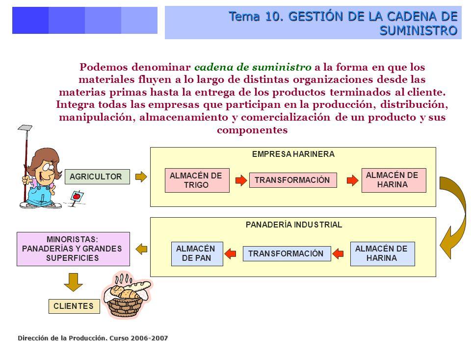 Dirección de la Producción. Curso 2006-2007 Tema 10.