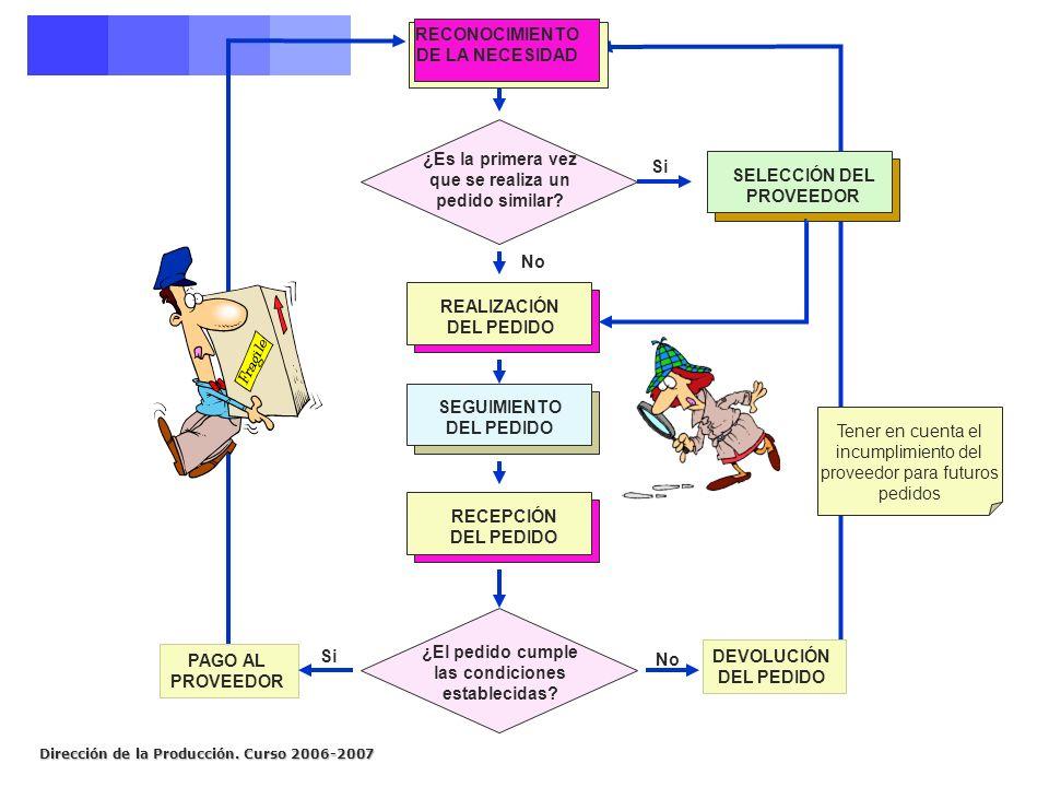 Dirección de la Producción. Curso 2006-2007 LOGÍSTICA INVERSA