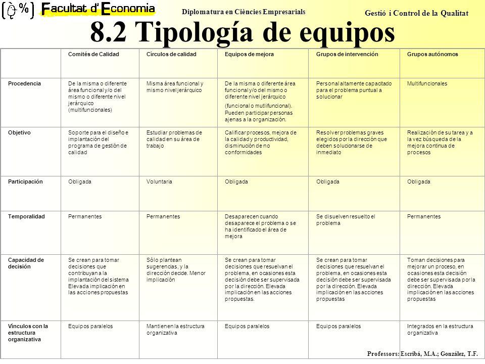 Diplomatura en Ciències Empresarials Gestió i Control de la Qualitat Professors : Escribá, M.A.; González, T.F. 8.2 Tipología de equipos Comités de Ca