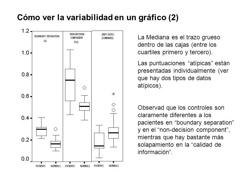 Cómo ver la variabilidad en un gráfico (2) La Mediana es el trazo grueso dentro de las cajas (entre los cuartiles primero y tercero). Las puntuaciones