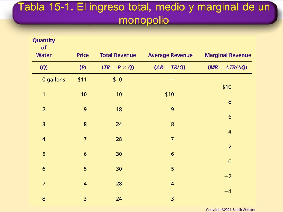 Tabla 15-1. El ingreso total, medio y marginal de un monopolio Copyright©2004 South-Western