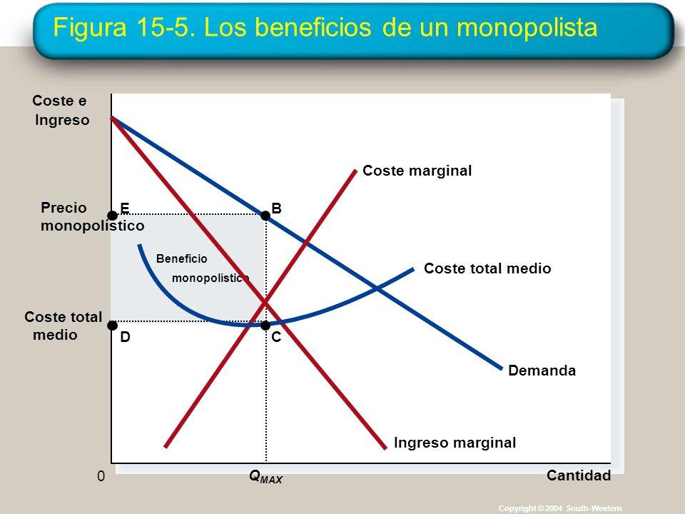 Figura 15-5. Los beneficios de un monopolista Copyright © 2004 South-Western Beneficio monopolístico Cantidad Precio monopolístico Q MAX 0 Coste e Ing