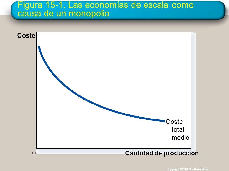 Figura 15-1. Las economías de escala como causa de un monopolio Copyright © 2004 South-Western Cantidad de producción Coste total medio 0 Coste