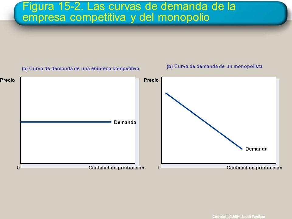 Figura 15-2. Las curvas de demanda de la empresa competitiva y del monopolio Copyright © 2004 South-Western Cantidad de producción Demanda (a) Curva d