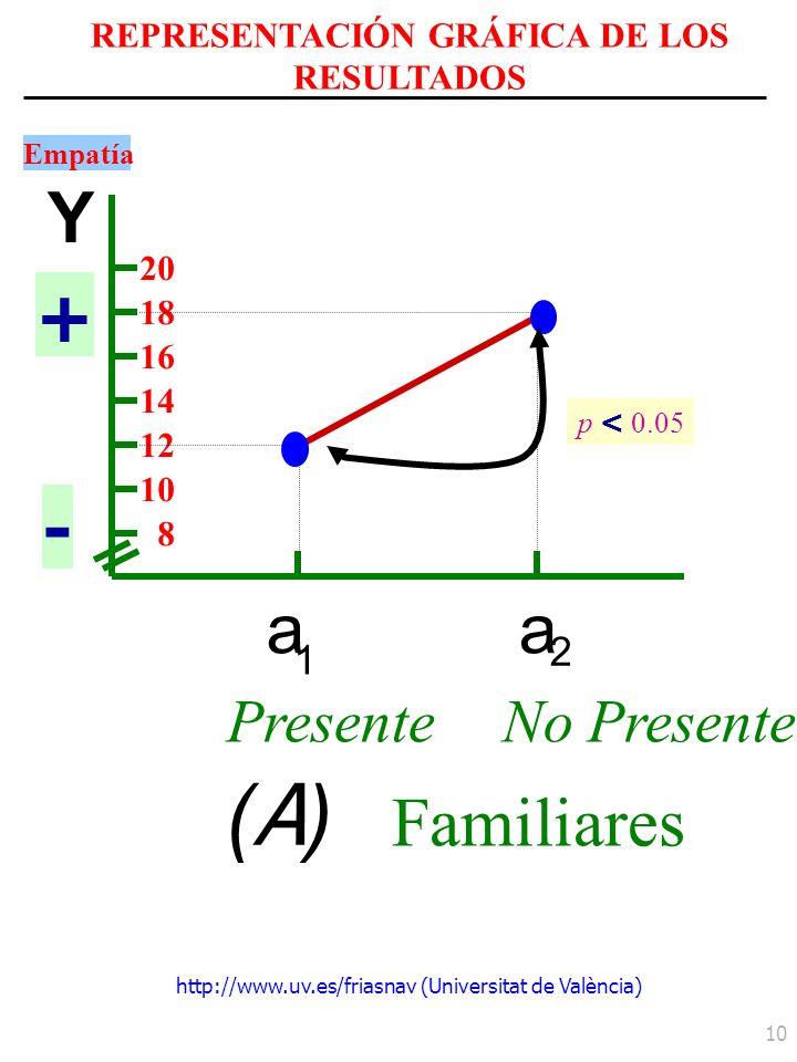 http://www.uv.es/friasnav (Universitat de València) 10 a 1 a 2 PresenteNo Presente (A)(A) Familiares Y Empatía + - 20 18 16 14 12 10 8 REPRESENTACIÓN