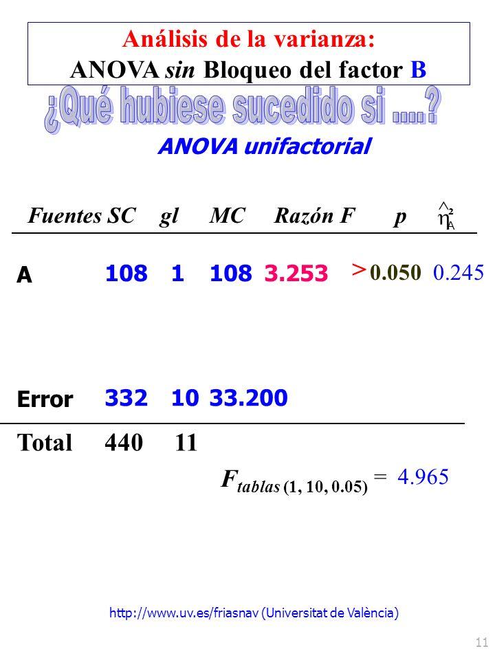 http://www.uv.es/friasnav (Universitat de València) 11 ANOVA unifactorial Fuentes SCglMCRazón Fp ^ A ² Total 0.245 A Error 108 332 1 10 108 33.200 440