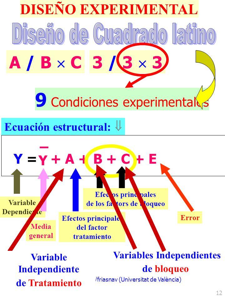 http://www.uv.es/friasnav (Universitat de València) 12 DISEÑO EXPERIMENTAL 9 Condiciones experimentales Y =Y = Y – + A + B + C + E Ecuación estructura