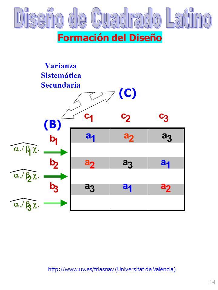 http://www.uv.es/friasnav (Universitat de València) 14 Formación del Diseño (C)(B) c 1 c 2 c 3 a 1 a 2 a 3 b 1 b 2 b 3 a 2 a 3 a 1 a 2 1 2 3 a 3 a 1 V