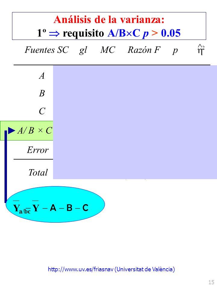 http://www.uv.es/friasnav (Universitat de València) 15 Análisis de la varianza: 1º requisito A/B C p > 0.05 FuentesSCglMCRazón Fp ^ 2 A 0.050 B C A/ B