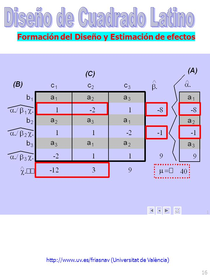 http://www.uv.es/friasnav (Universitat de València) 16 Formación del Diseño y Estimación de efectos