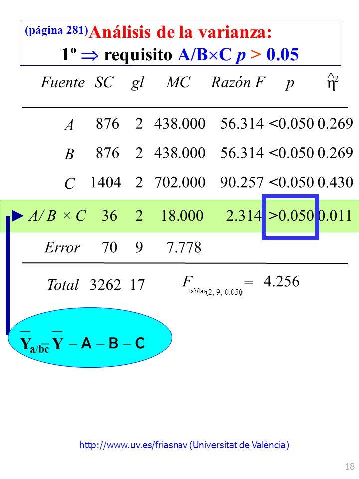 http://www.uv.es/friasnav (Universitat de València) 18 FuenteSCglMCRazón Fp ^ 2 A 0.050 B C A/ B × C0.050 Error Total F tablas = (2, 9, 0.050) 8762 2
