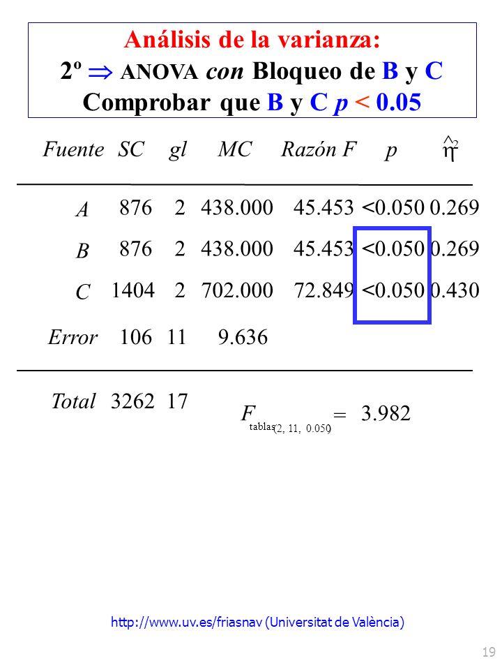 http://www.uv.es/friasnav (Universitat de València) 19 FuenteSCglMCRazón Fp ^ 2 A 0.050 B C Error Total F tablas = 8762 2 14042 326217 (2, 11, 0.050)