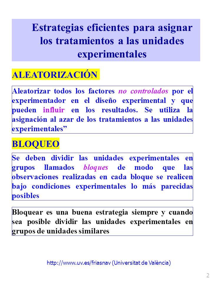 http://www.uv.es/friasnav (Universitat de València) 2 Estrategias eficientes para asignar los tratamientos a las unidades experimentales ALEATORIZACIÓ