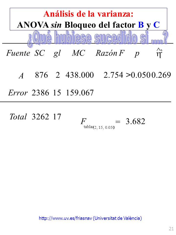 http://www.uv.es/friasnav (Universitat de València) 21 FuenteSCglMCRazón Fp ^ 2 A 0.050 Error Total F tablas = 8762 326217 (2, 15, 0.050) 238615 3.682