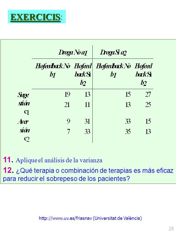 http://www.uv.es/friasnav (Universitat de València) 25 11. Aplique el análisis de la varianza 12. ¿Qué terapia o combinación de terapias es más eficaz