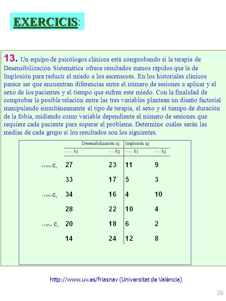 http://www.uv.es/friasnav (Universitat de València) 26 13. Un equipo de psicólogos clínicos está comprobando si la terapia de Desensibilización Sistem