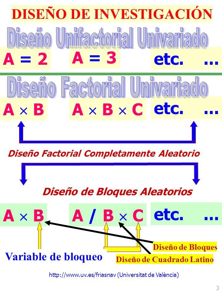 http://www.uv.es/friasnav (Universitat de València) 3 DISEÑO DE INVESTIGACIÓN A B A = 2 A = 3 A B C etc.... Diseño Factorial Completamente Aleatorio A