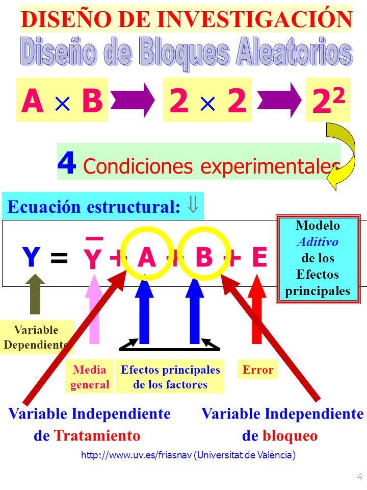 http://www.uv.es/friasnav (Universitat de València) 4 DISEÑO DE INVESTIGACIÓN 4 Condiciones experimentales A B2 2 Y =Y = Y – + A + B + E Ecuación estr