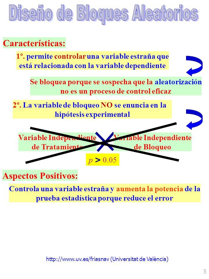 http://www.uv.es/friasnav (Universitat de València) 5 Variable Independiente de Tratamiento Variable Independiente de Bloqueo Características: 1º. per