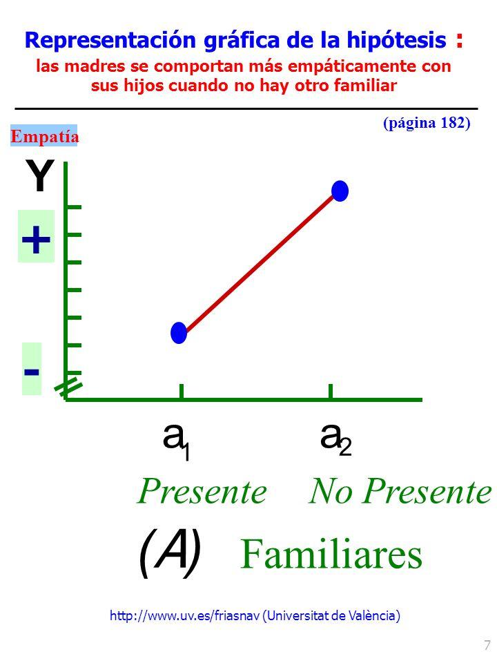 http://www.uv.es/friasnav (Universitat de València) 7 Representación gráfica de la hipótesis : las madres se comportan más empáticamente con sus hijos