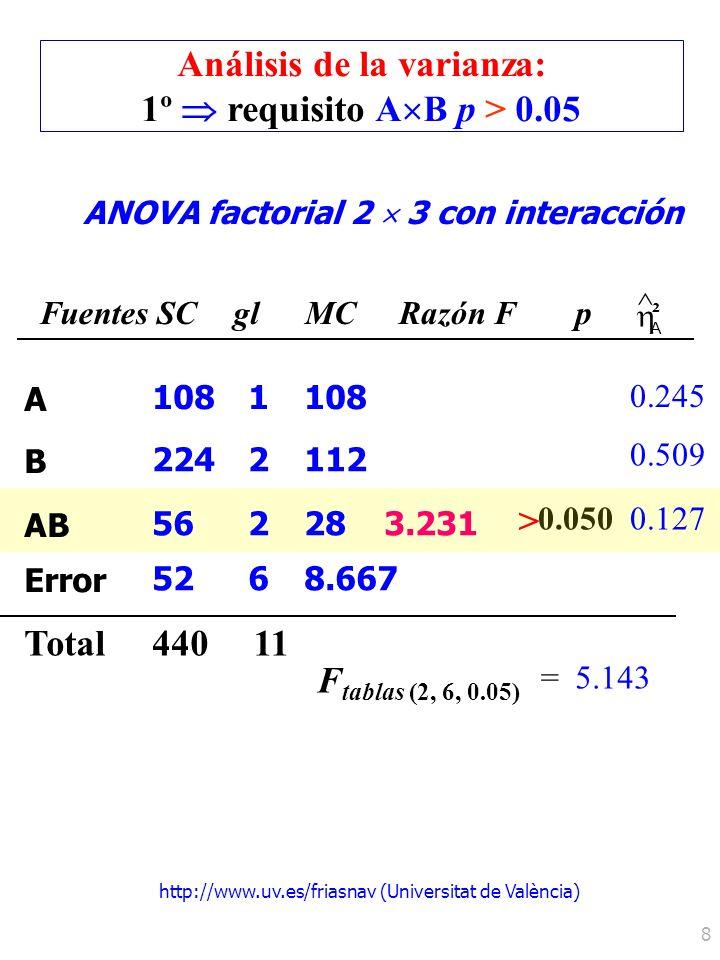http://www.uv.es/friasnav (Universitat de València) 8 ANOVA factorial 2 3 con interacción FuentesSCglMCRazón Fp ^ A ² Total F tablas (2, 6, 0.05) =5.1