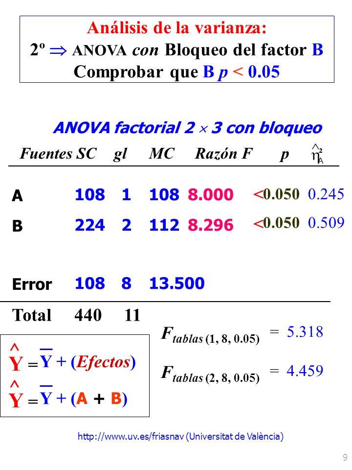 http://www.uv.es/friasnav (Universitat de València) 9 ANOVA factorial 2 3 con bloqueo Fuentes SCglMCRazón Fp ^ A ² Total F tablas (2, 8, 0.05) =4.459