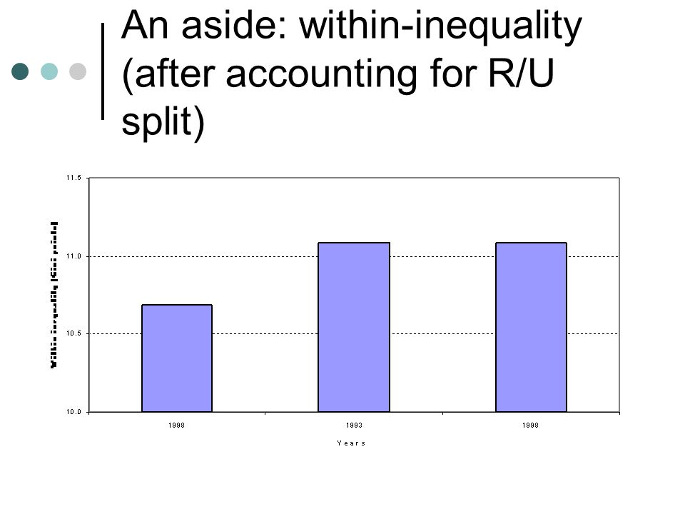 An aside: within-inequality (after accounting for R/U split)