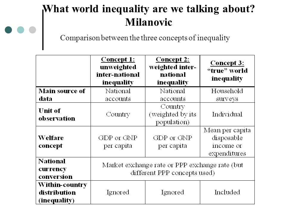 What world inequality are we talking about.