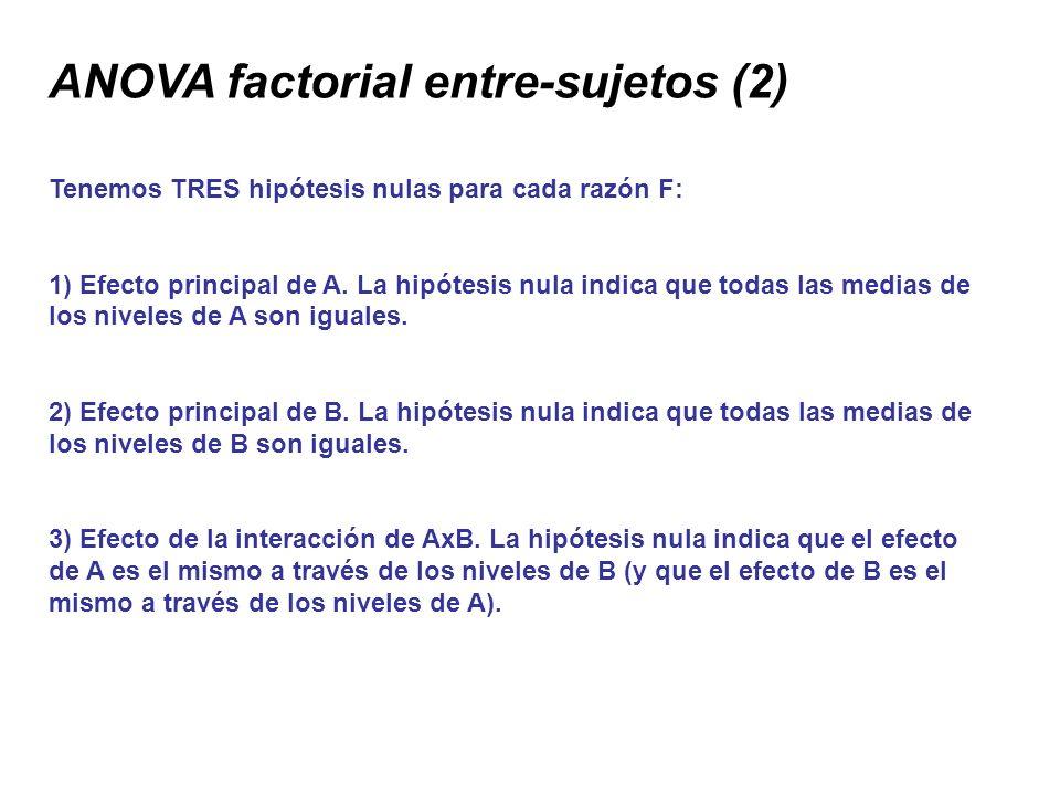 ANOVA factorial entre-sujetos (2) Tenemos TRES hipótesis nulas para cada razón F: 1) Efecto principal de A. La hipótesis nula indica que todas las med