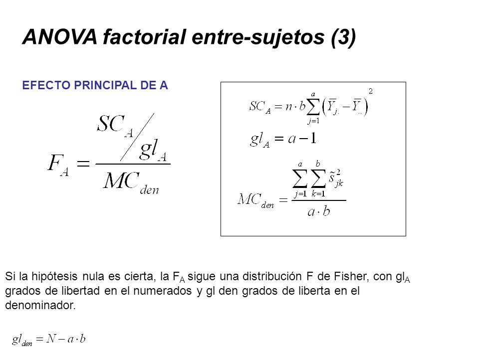 ANOVA factorial entre-sujetos (3) EFECTO PRINCIPAL DE A Si la hipótesis nula es cierta, la F A sigue una distribución F de Fisher, con gl A grados de