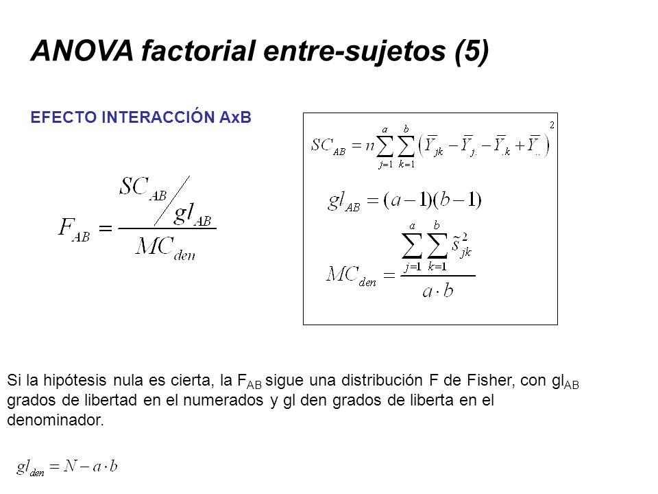 ANOVA factorial entre-sujetos (5) EFECTO INTERACCIÓN AxB Si la hipótesis nula es cierta, la F AB sigue una distribución F de Fisher, con gl AB grados