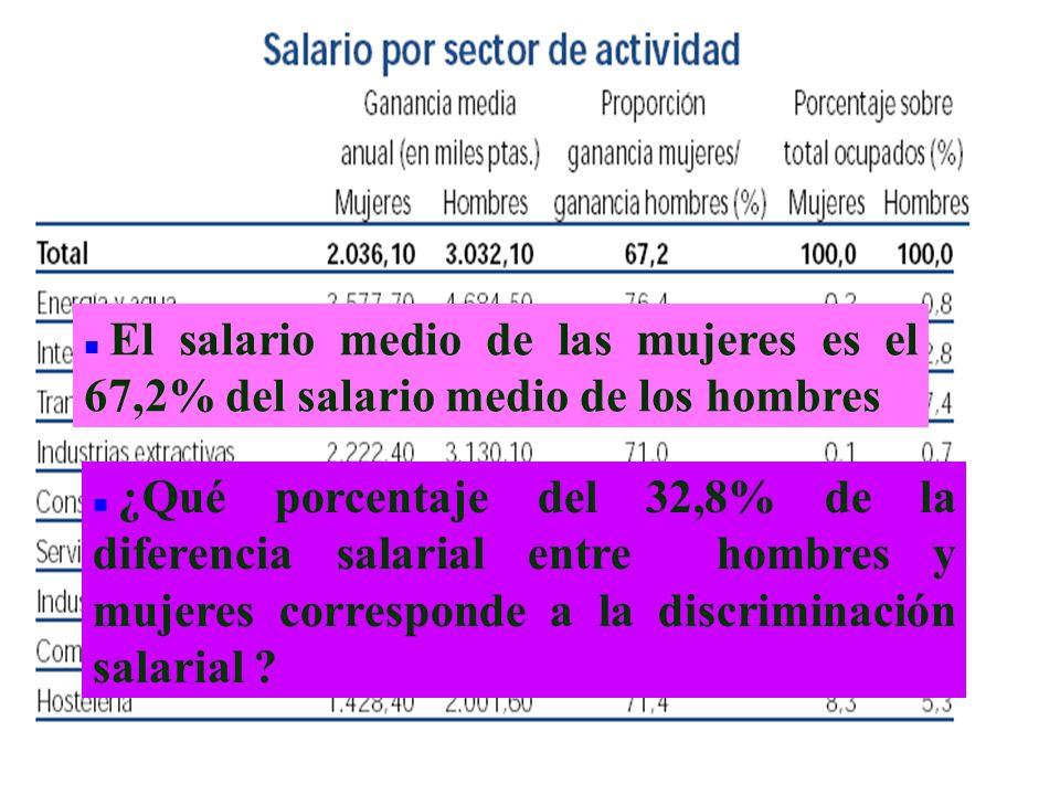 n El salario medio de las mujeres es el 67,2% del salario medio de los hombres n ¿Qué porcentaje del 32,8% de la diferencia salarial entre hombres y m