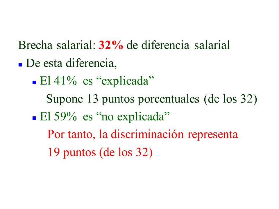 Brecha salarial: 32% de diferencia salarial n De esta diferencia, n El 41% es explicada Supone 13 puntos porcentuales (de los 32) n El 59% es no expli