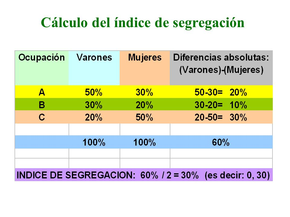 Cálculo del índice de segregación