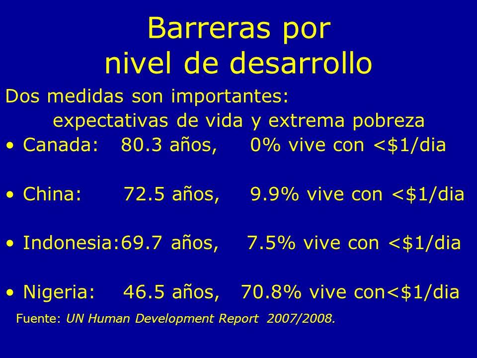 Barreras por nivel de desarrollo Dos medidas son importantes: expectativas de vida y extrema pobreza Canada: 80.3 a ñ os, 0% vive con <$1/dia China: 72.5 a ñ os, 9.9% vive con <$1/dia Indonesia:69.7 a ñ os, 7.5% vive con <$1/dia Nigeria: 46.5 a ñ os, 70.8% vive con<$1/dia Fuente: UN Human Development Report 2007/2008.