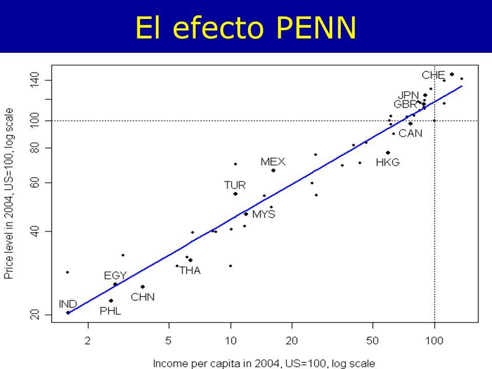 El efecto PENN