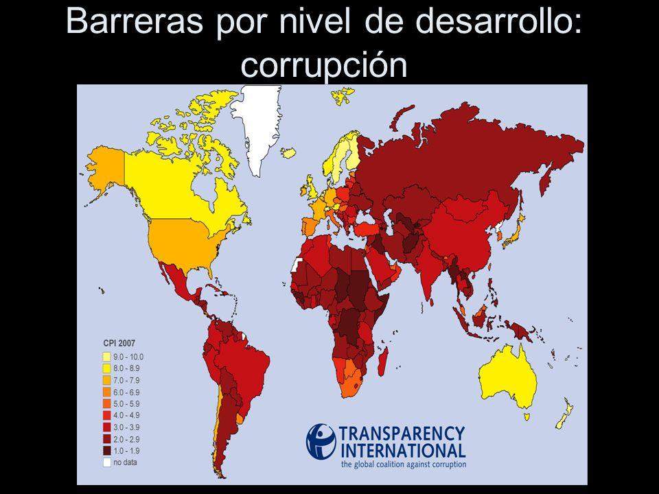 Barreras por nivel de desarrollo: corrupción