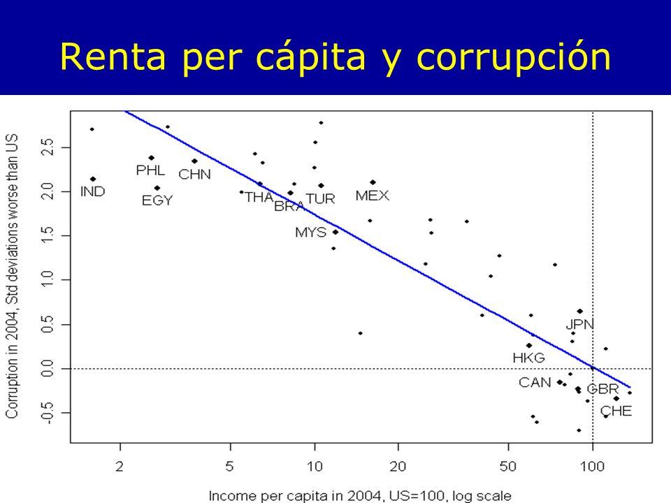 Renta per cápita y corrupción