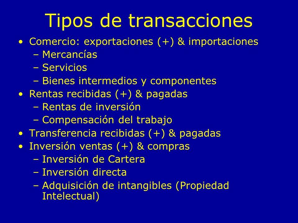 Tipos de transacciones Comercio: exportaciones (+) & importaciones –Mercancías –Servicios –Bienes intermedios y componentes Rentas recibidas (+) & pagadas –Rentas de inversión –Compensación del trabajo Transferencia recibidas (+) & pagadas Inversión ventas (+) & compras –Inversión de Cartera –Inversión directa –Adquisición de intangibles (Propiedad Intelectual)