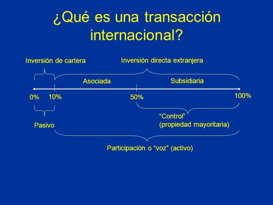 Inversión de cartera 0% 10% Inversión directa extranjera 50% Pasivo Participación o voz (activo) Control (propiedad mayoritaria) 100% Subsidiaria Asociada ¿Qué es una transacción internacional