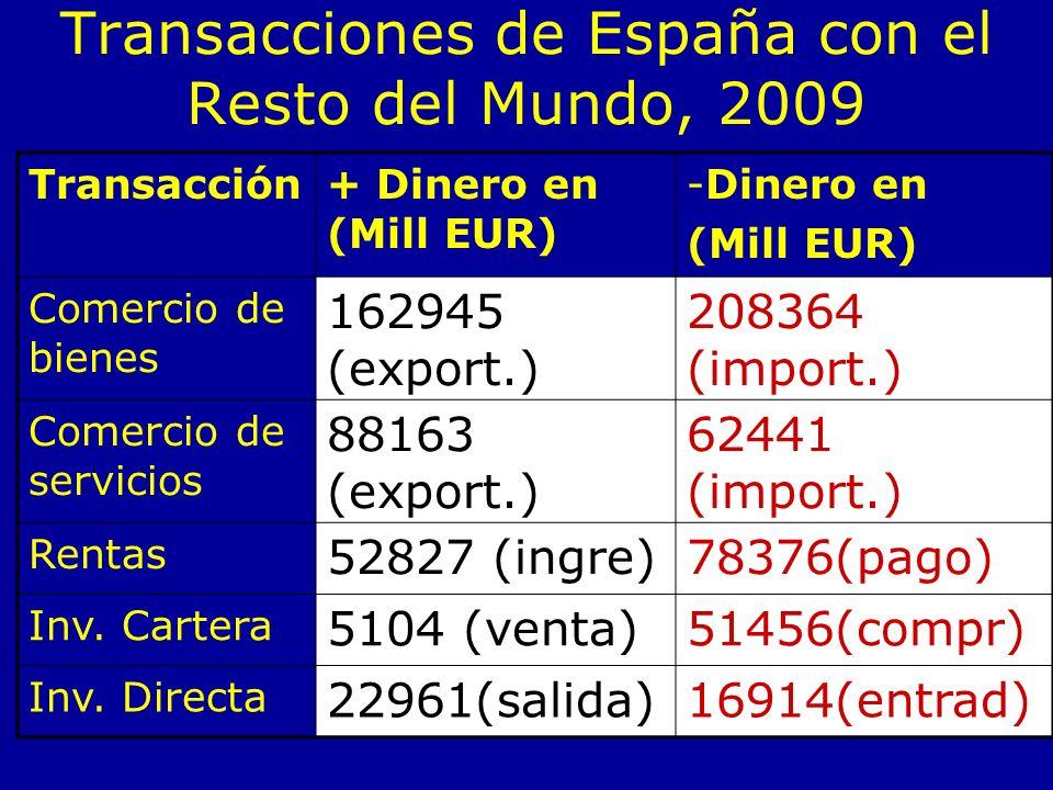 Transacciones de España con el Resto del Mundo, 2009 Transacción+ Dinero en (Mill EUR) -Dinero en (Mill EUR) Comercio de bienes 162945 (export.) 208364 (import.) Comercio de servicios 88163 (export.) 62441 (import.) Rentas 52827 (ingre)78376(pago) Inv.