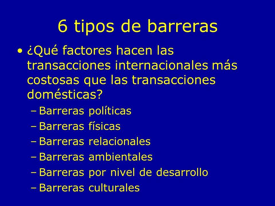 6 tipos de barreras ¿Qué factores hacen las transacciones internacionales más costosas que las transacciones domésticas.